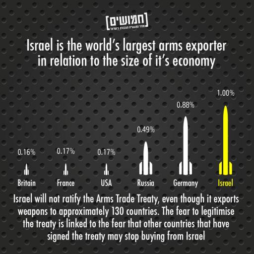 A Perspective on Israel's Arms Trade   Stop the Wall